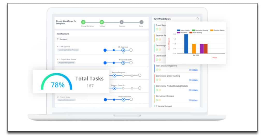 cflow review Workflow Management Software