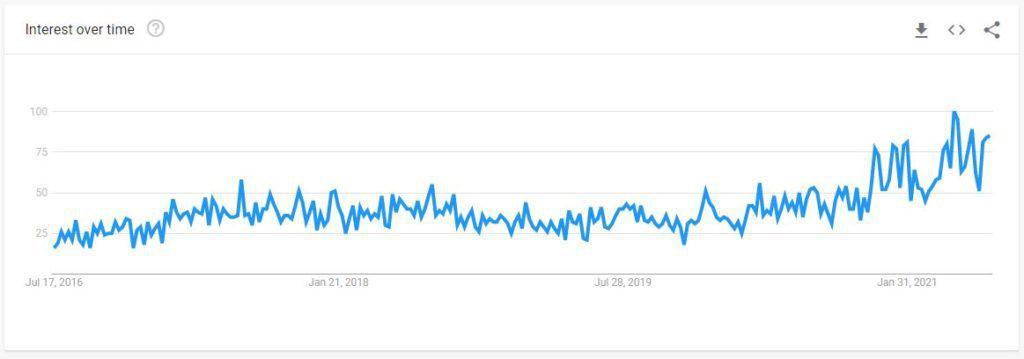 affiliate marketing search volume