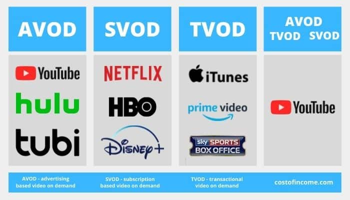 video on demand revenue models VOD AVOD TVOD SVOD