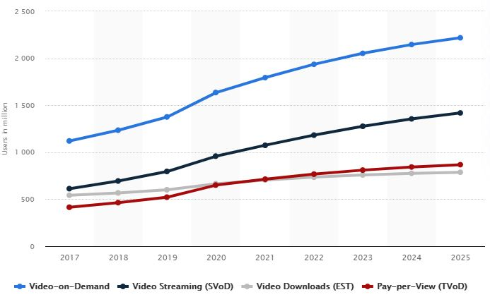 video on demand growth